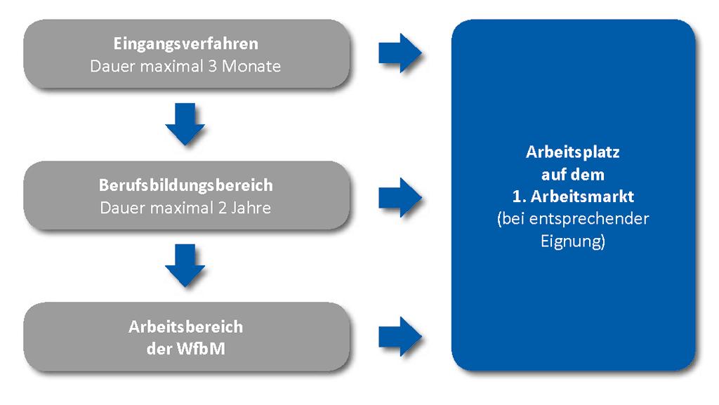 WfbM Bereiche